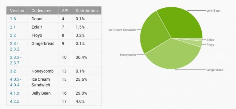 porcentaje de uso de versiones android
